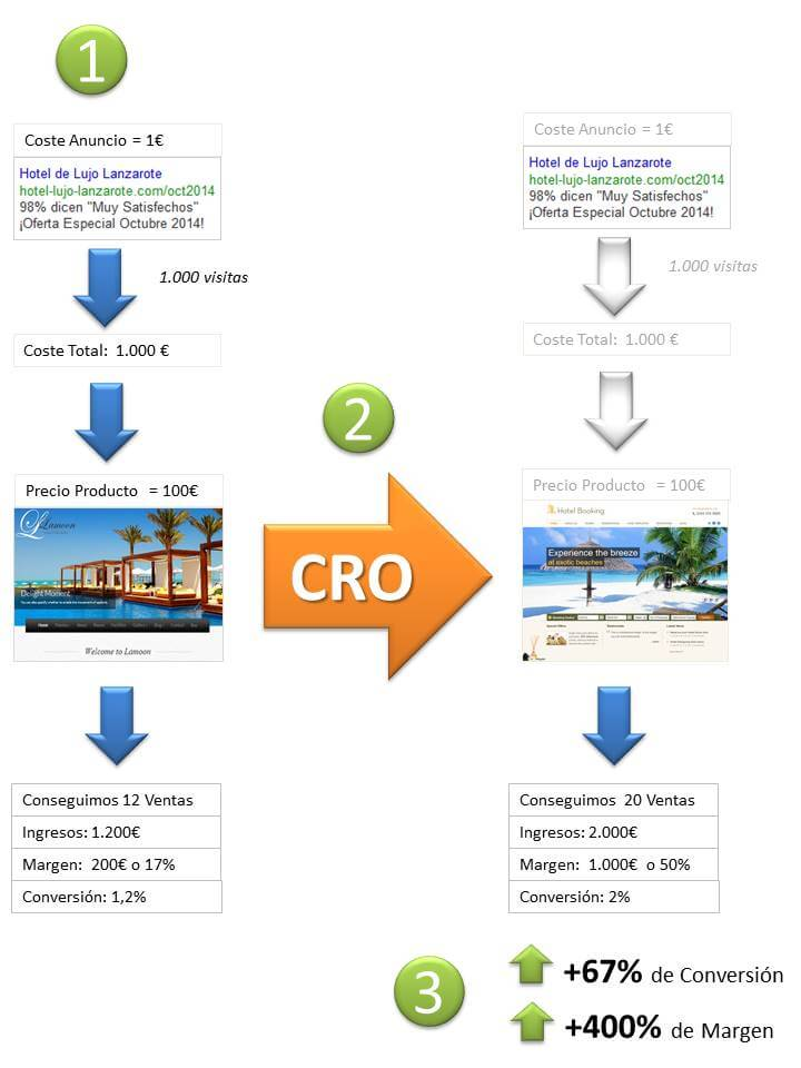 Beneficios del CRO - Benefits of CRO