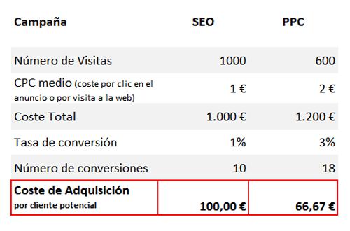 Medir con analítica web el coste adquisición clientes online