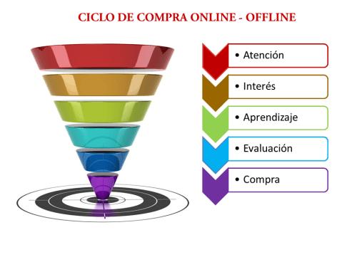 Ciclo de Compra Online y Offline