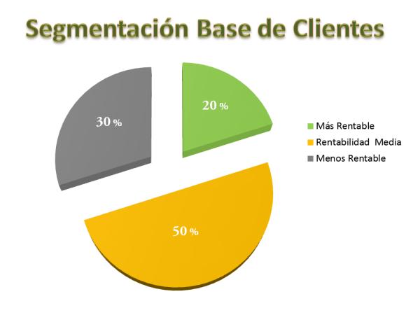 Segmentación de la base de clientes según el valor vitalicio del cliente
