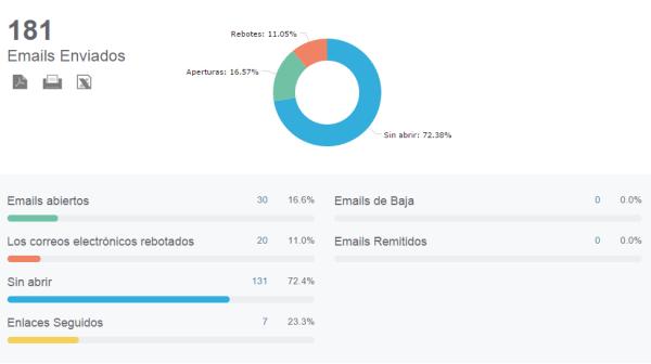 Analítica y Medición en Email Marketing