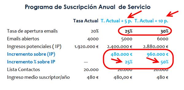 Optiización Tasa de Apertura de Email