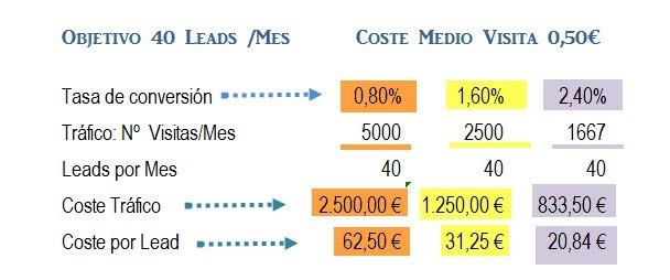 Reducción del coste por lead