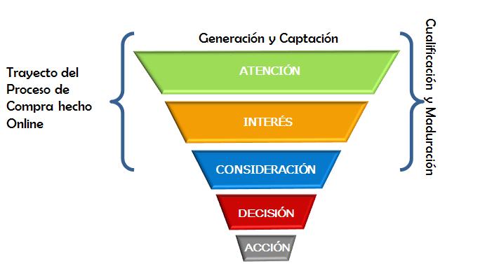 Generación de leads online