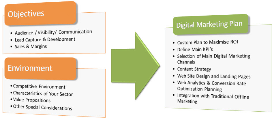 Digital Marketing Strategy  Conversion Makers