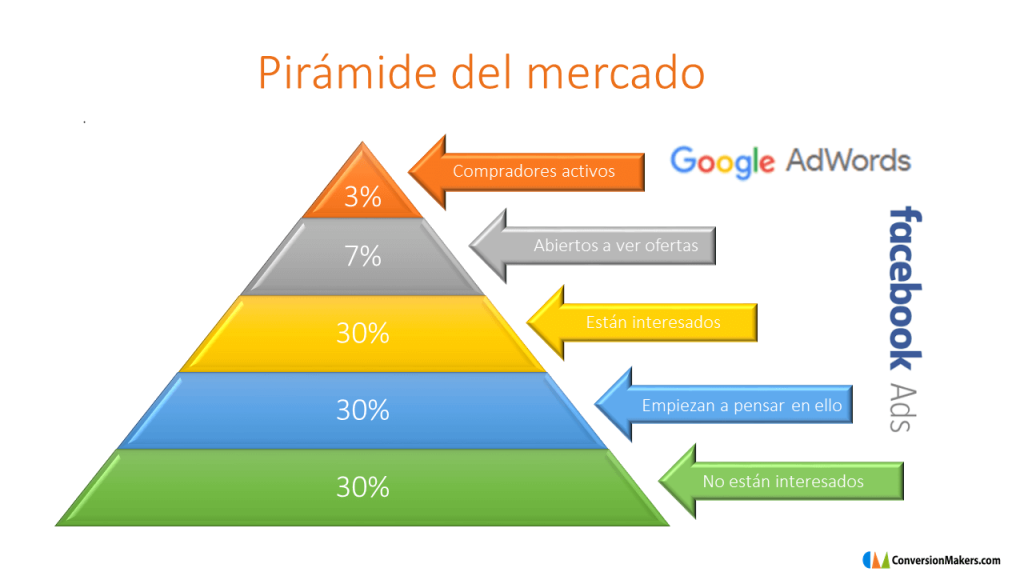 Google Adwords y Facebook Ads según fases del mercado